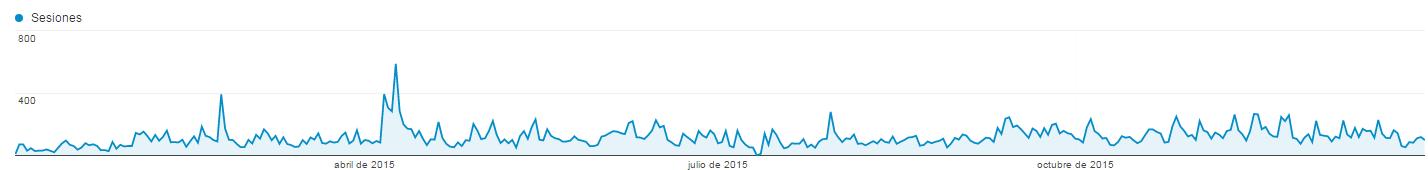 visitas_blog