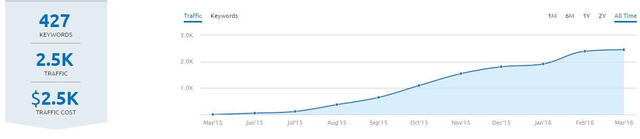 Tráfico orgánico de un blog creado desde 0 con Blogging Inteligente.