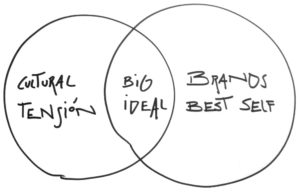 Del concepto creativo al Big Ideal de Ogilvy