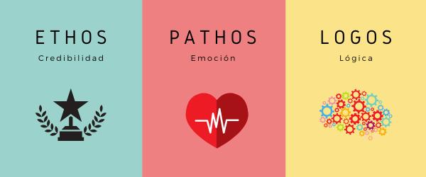 Ethos, Pathos y Logos
